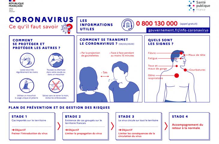 recommandations du gouvernement pour se protéger du virus de la covid-19